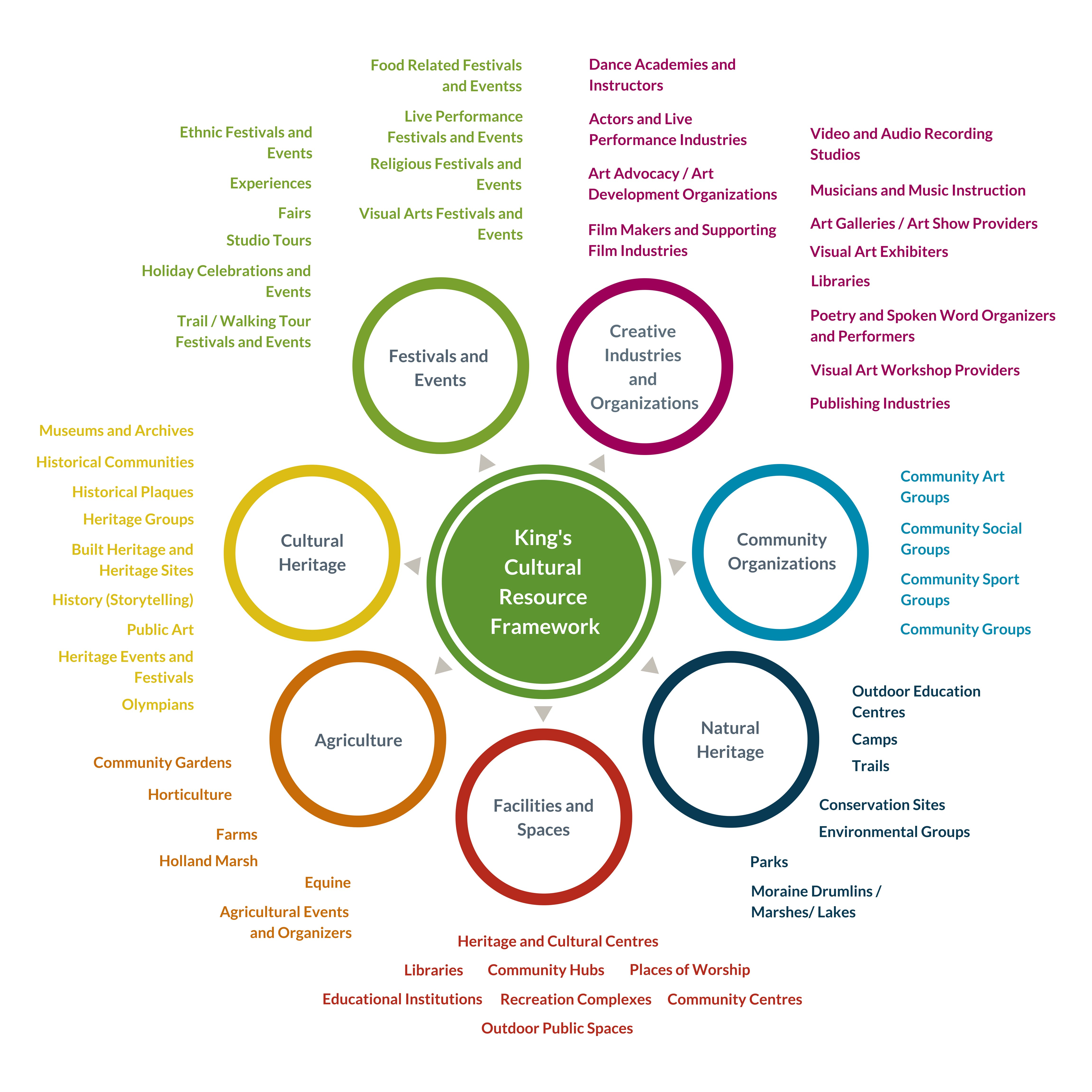 Cultural Resource Framework
