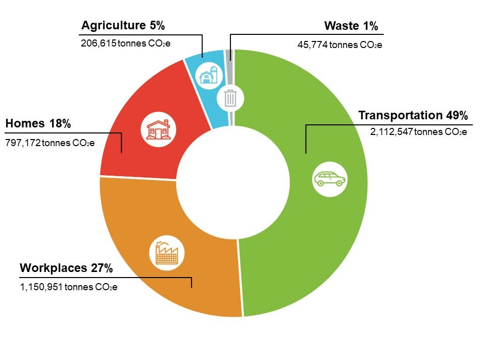 Waterloo Region 2015 community greenhouse gas emissions by sector