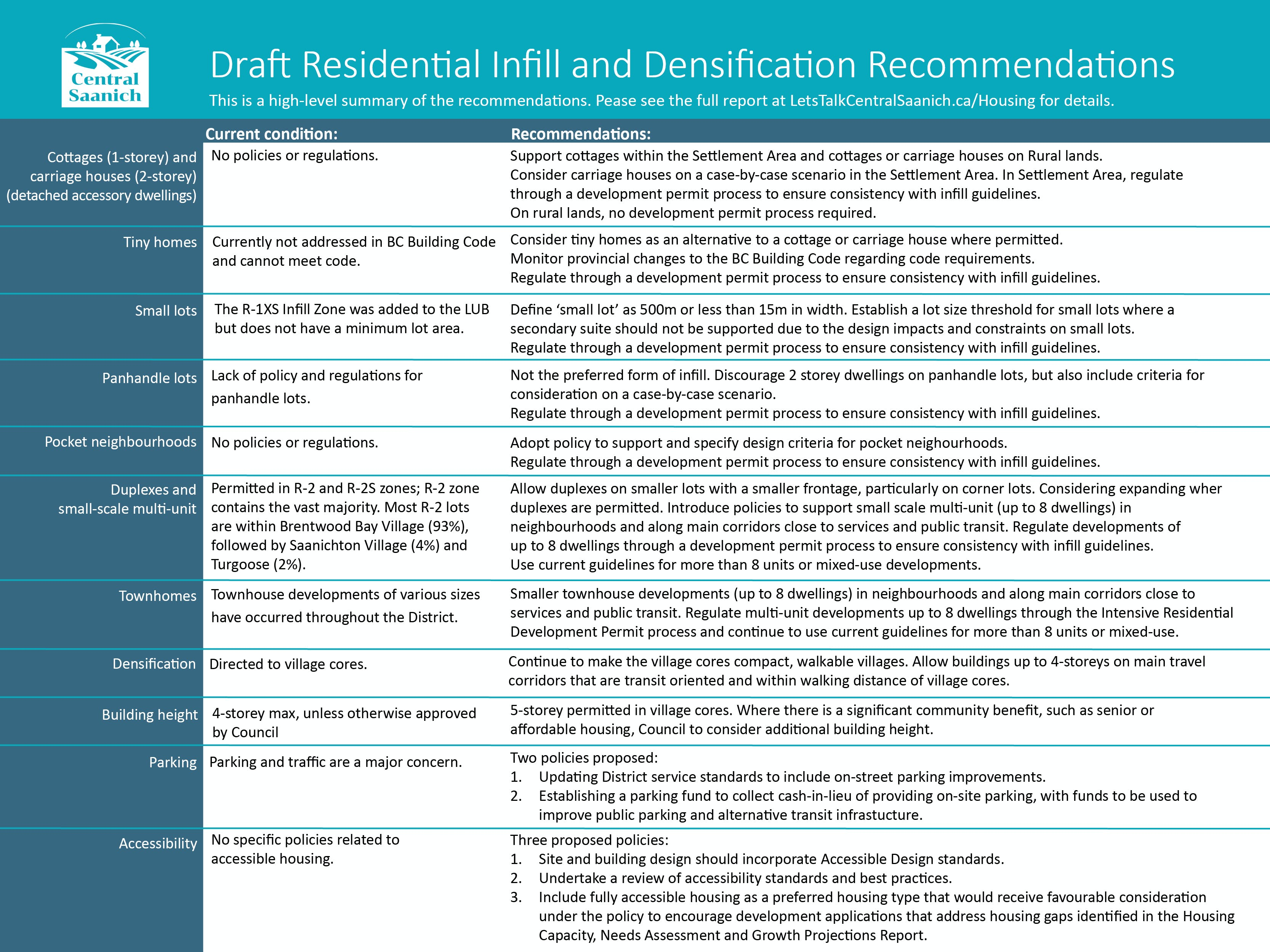 Draft infill recommendations