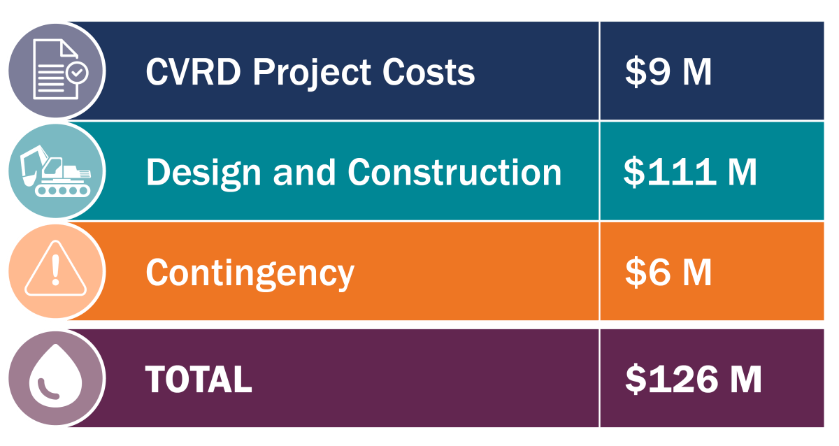 Updated project budget for the new water treatment system