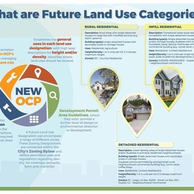 Future Land Use Plan Draft Designations 1
