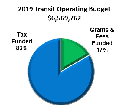 Updated Pie Chart   Transit