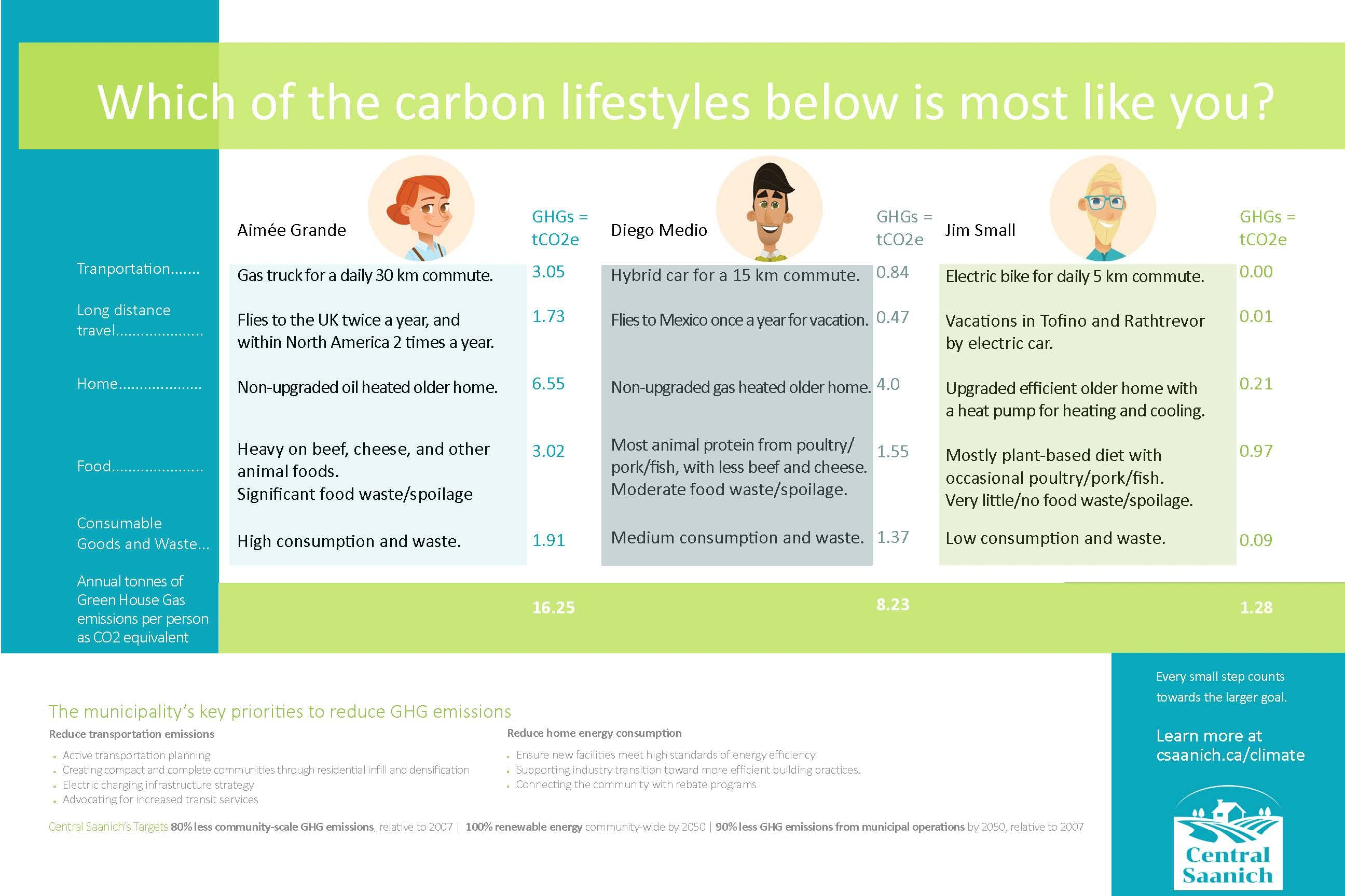 Carbon lifestyles poster