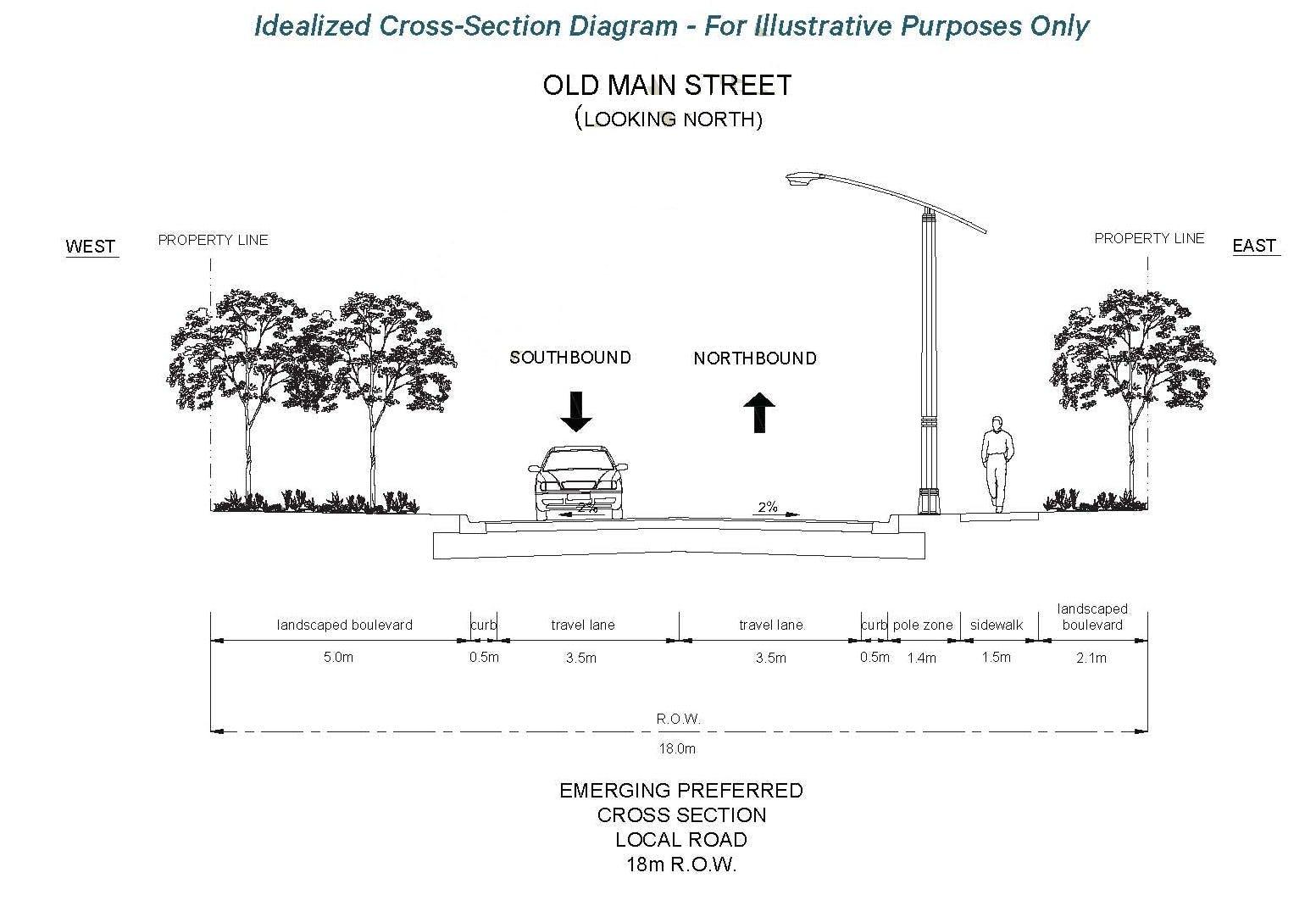 Idealized Street Cross Section