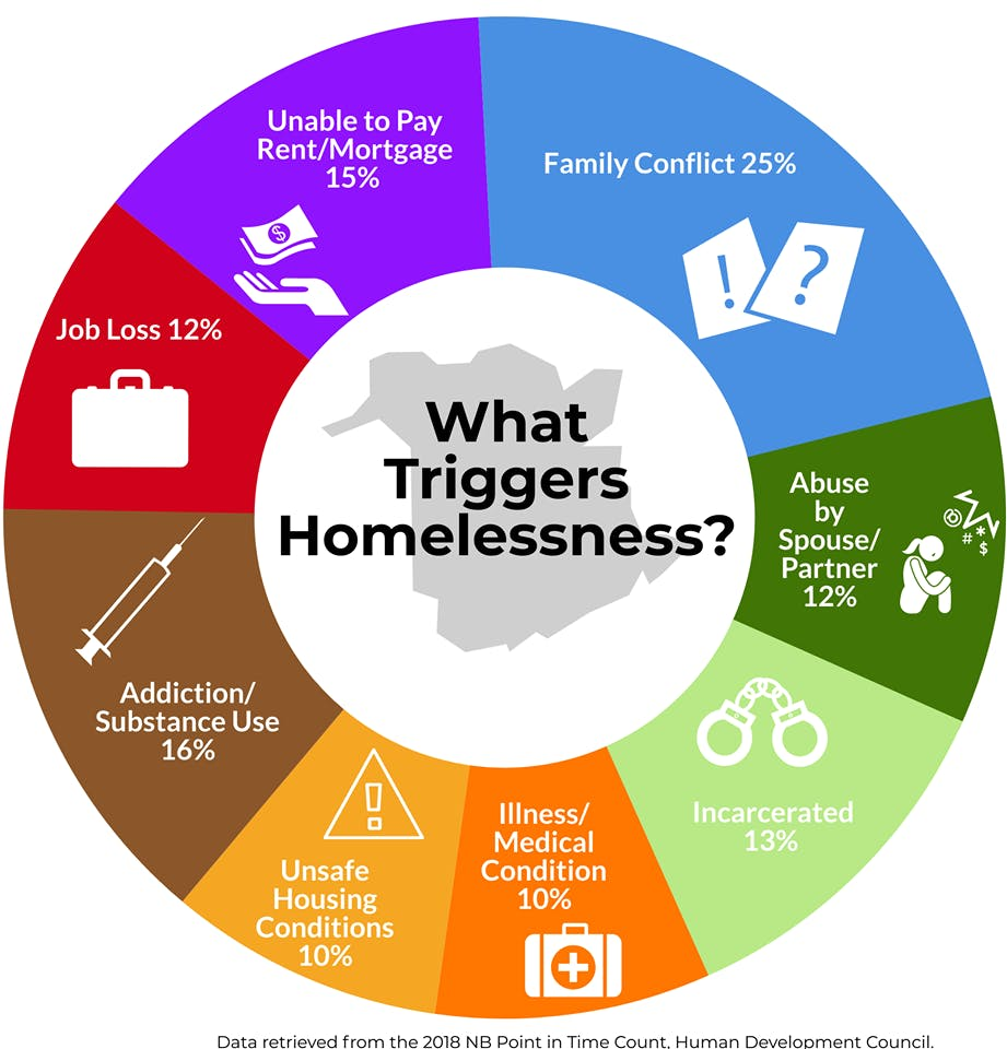 What triggers homelessness?