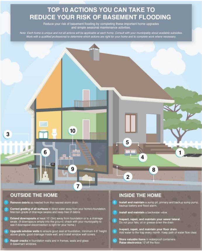 10 Actions to Help Reduce the Risk of Flooding