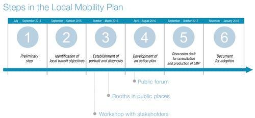Participatory consultation process