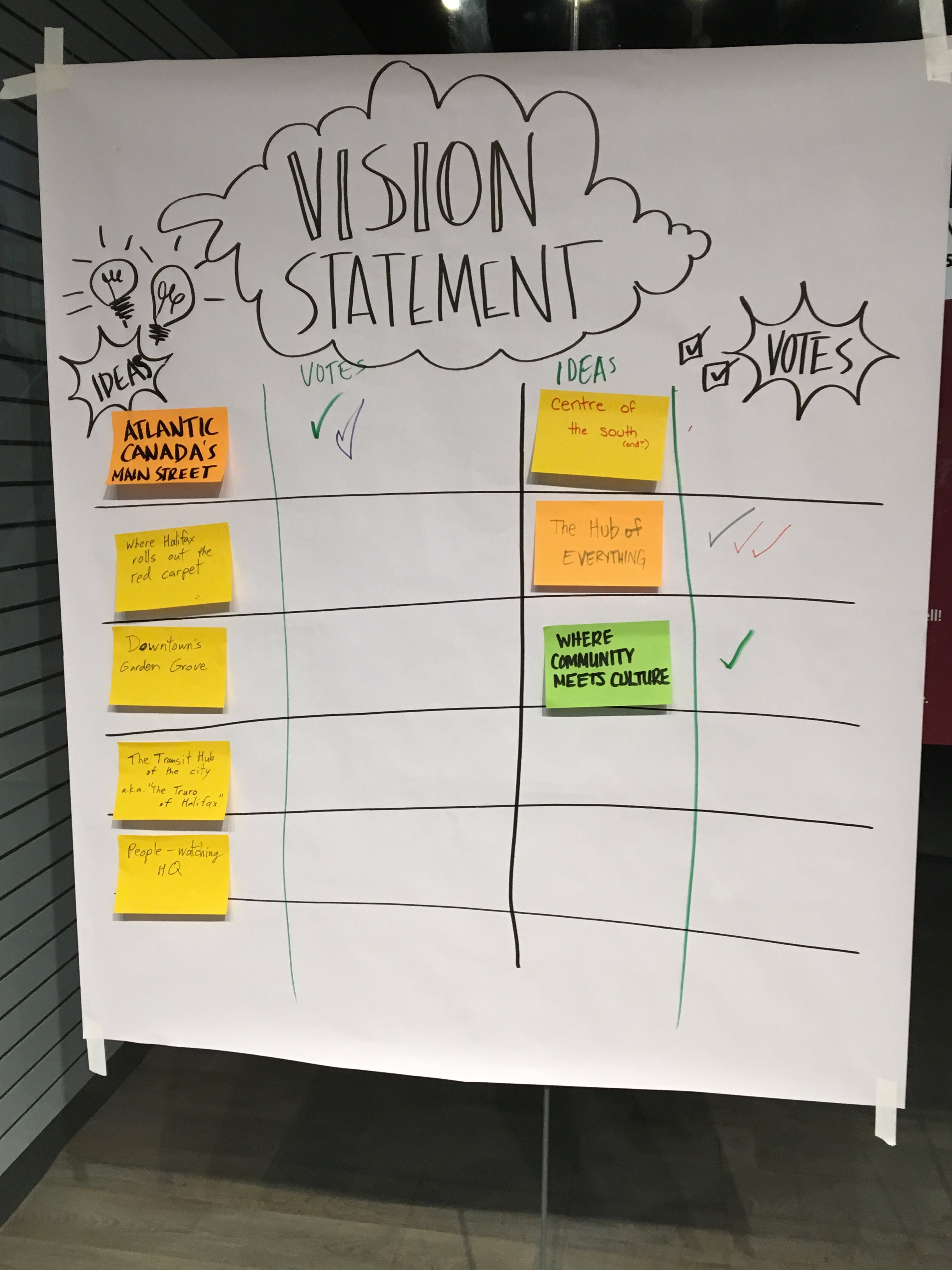 Potential vision statements