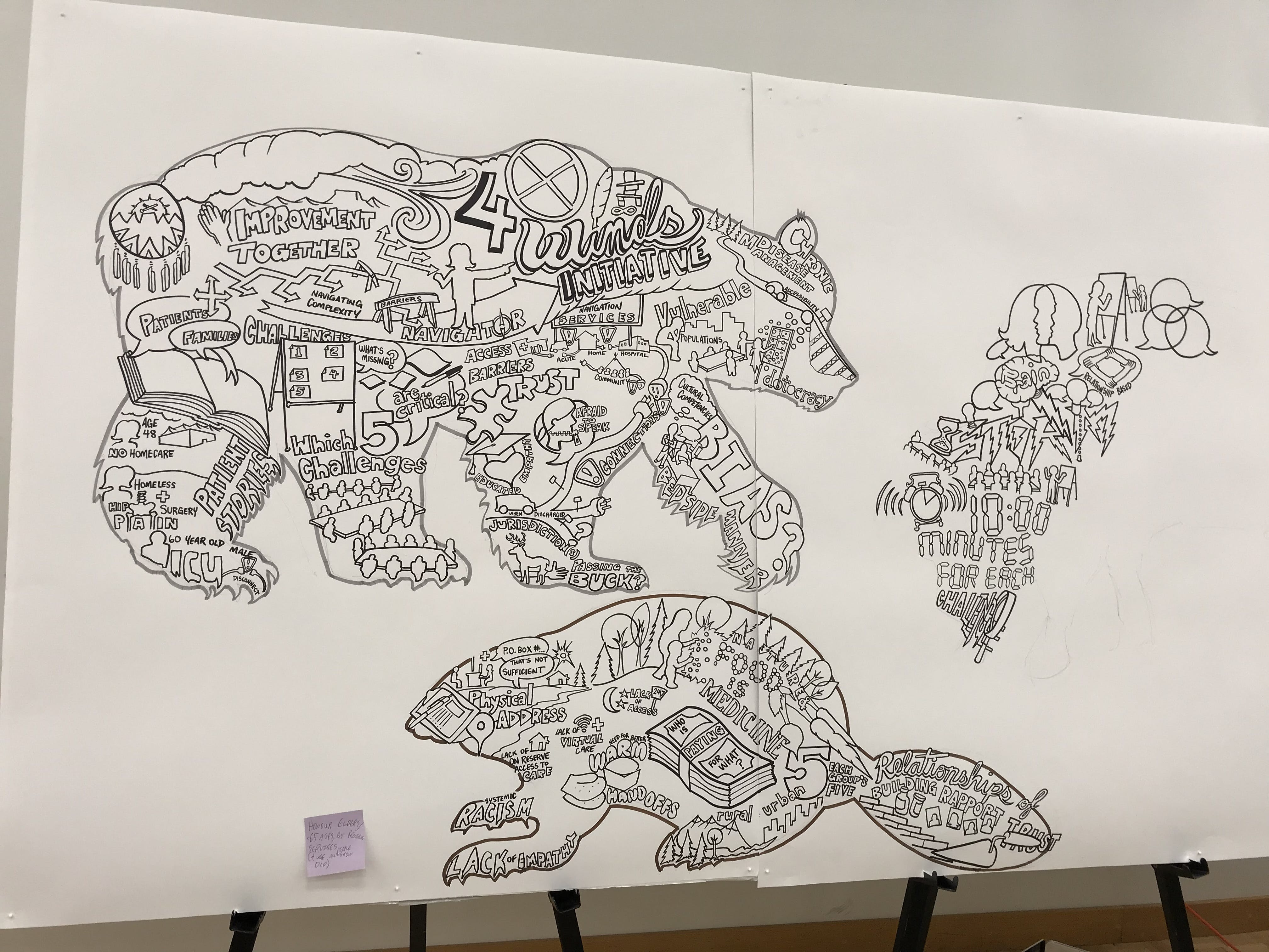 Graphic Recording Bear And Beaver
