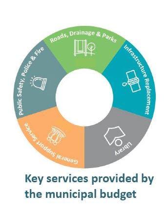municipal services