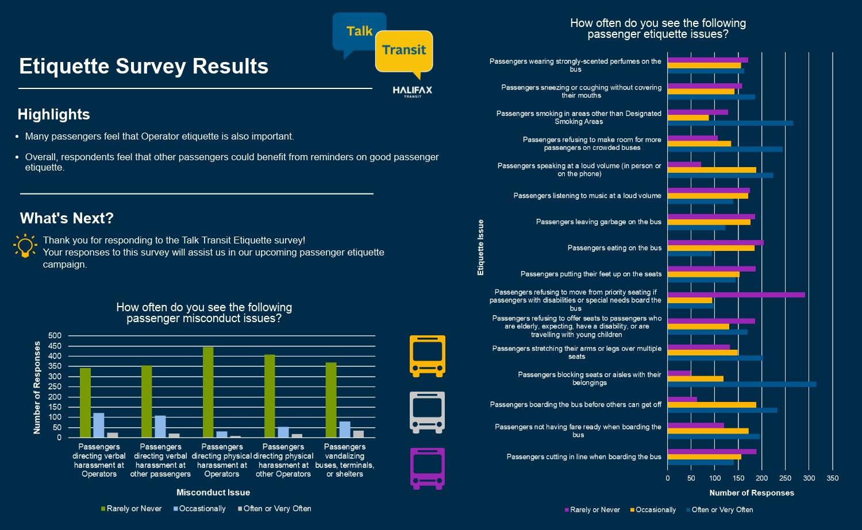 Talk Transit Etiquette Survey Results