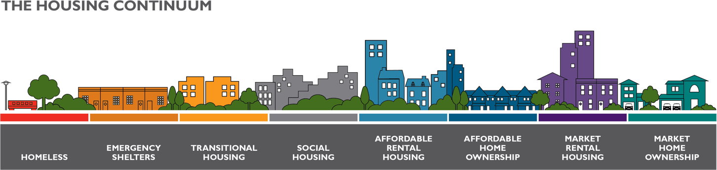 Housing Continuum Graphic