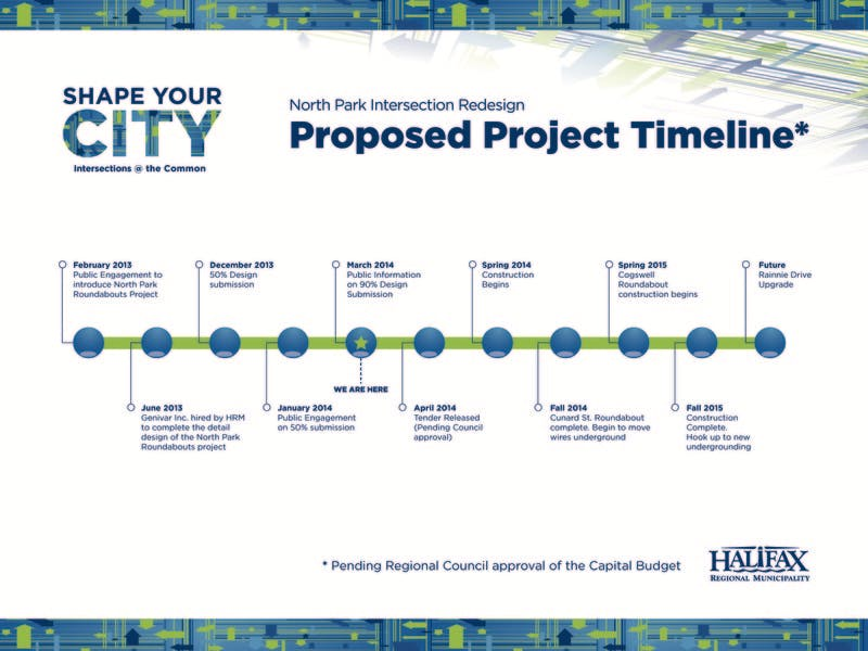 "Proposed Project Timeline (high res version under ""library"")"