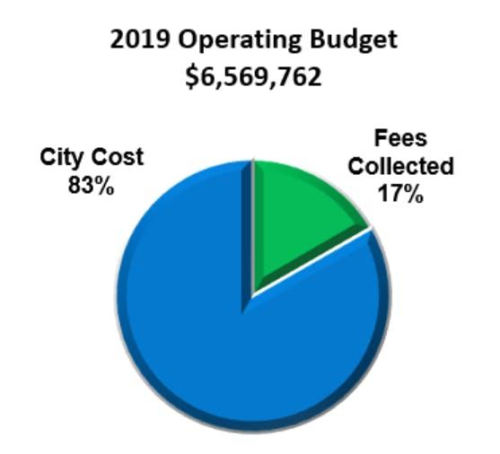 transit_budget