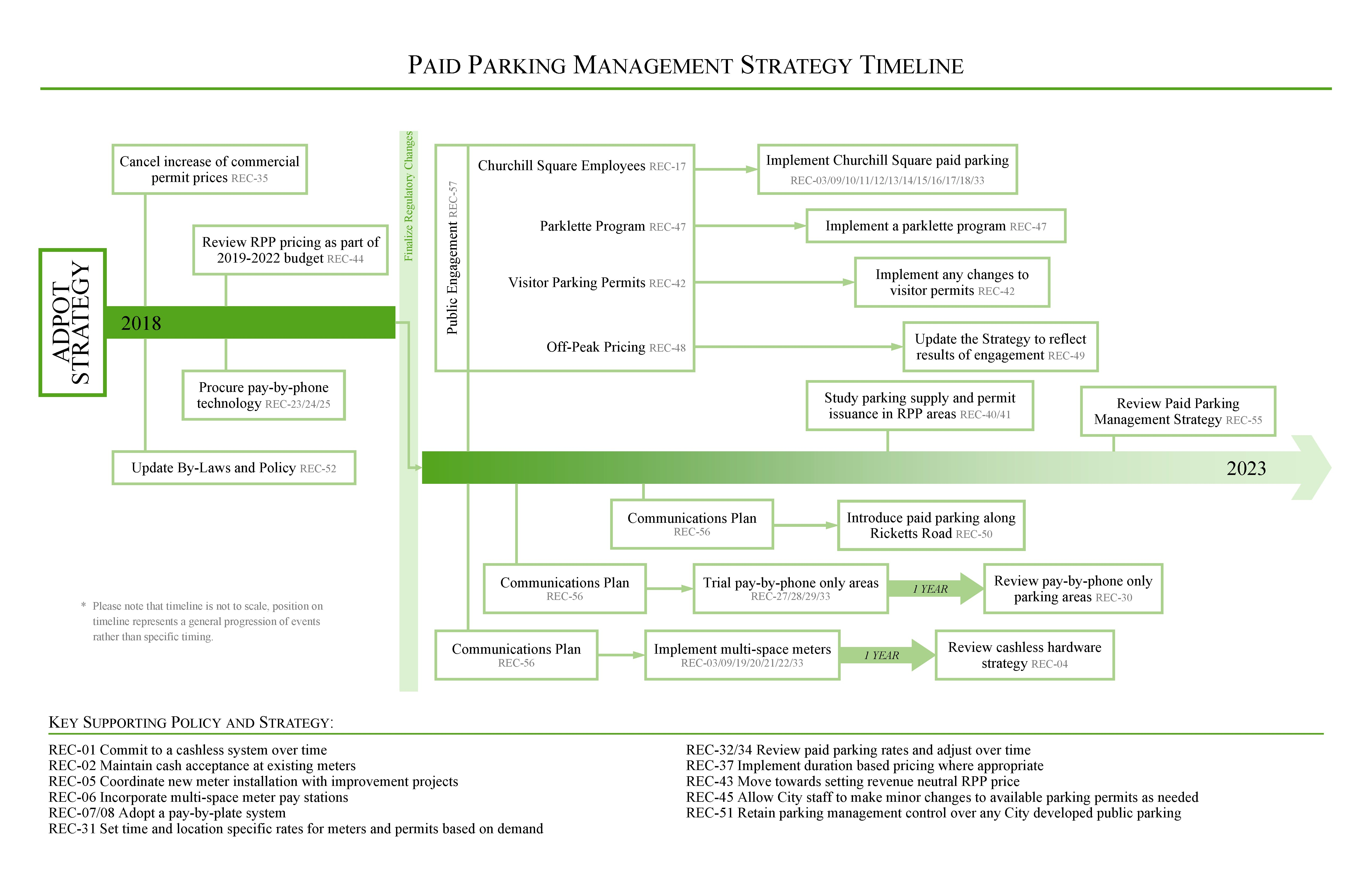 Paid Parking Manage Timeline