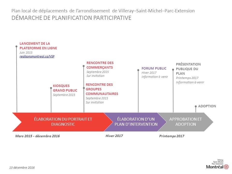 Schéma De La Démarche Participative Pld Villeray 13décembre2016