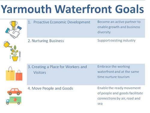 Waterfront Goals