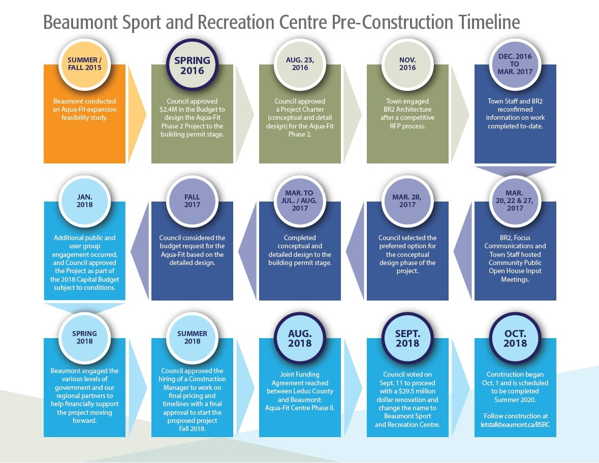Beaumont Sport and Recreation Centre Pre-Construction Timeline