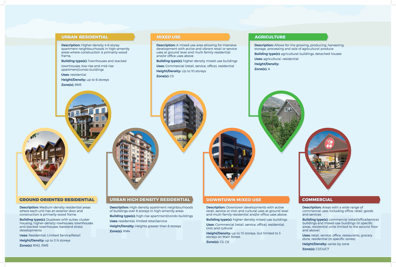 Future Land Use Plan Draft Designations 2