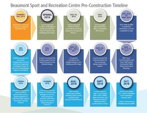 Beaumont Sport and Recreation Centre Pre-Construction Timeline