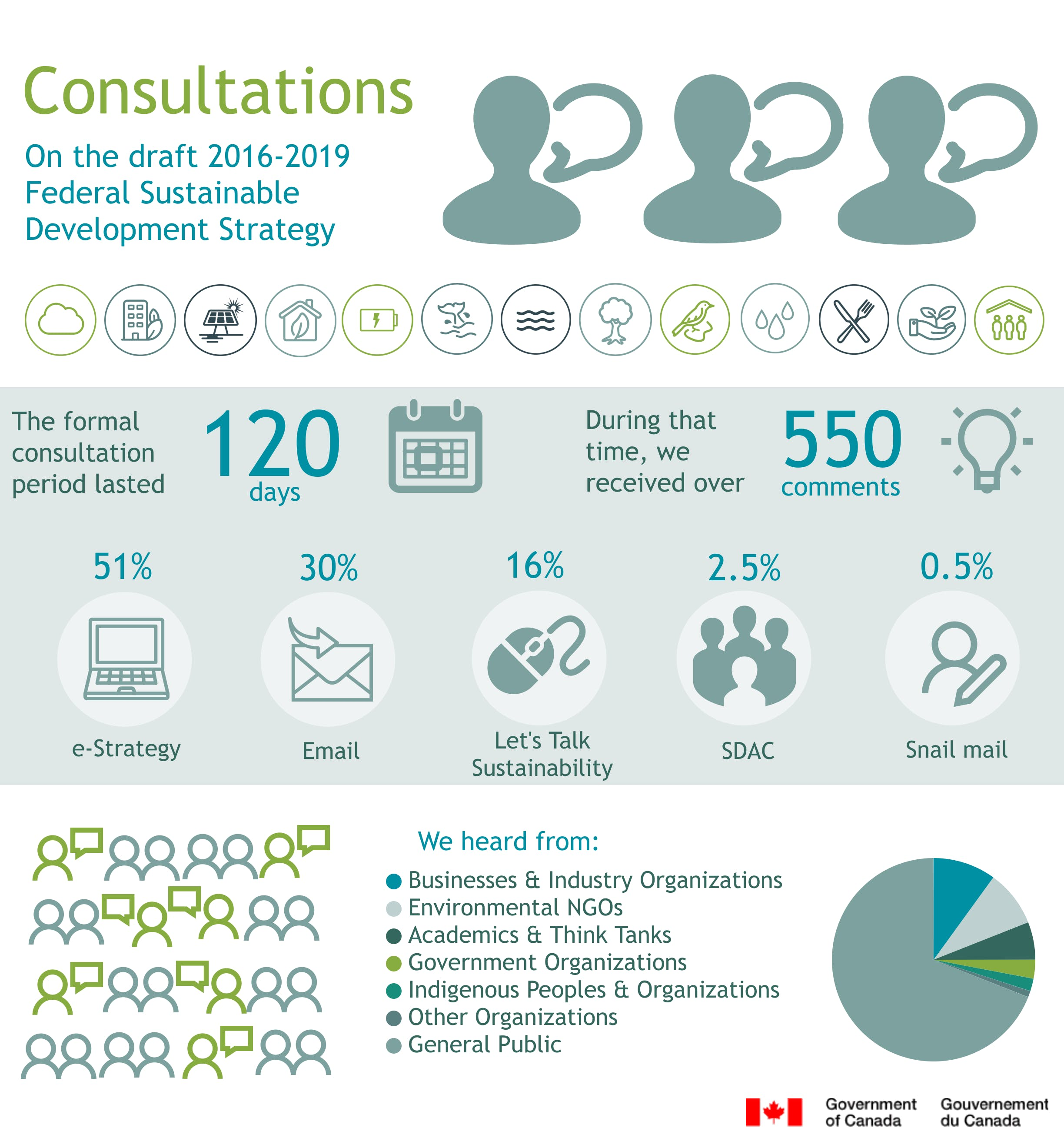 Infographic: Consultation on the 2016–2019 FSDS