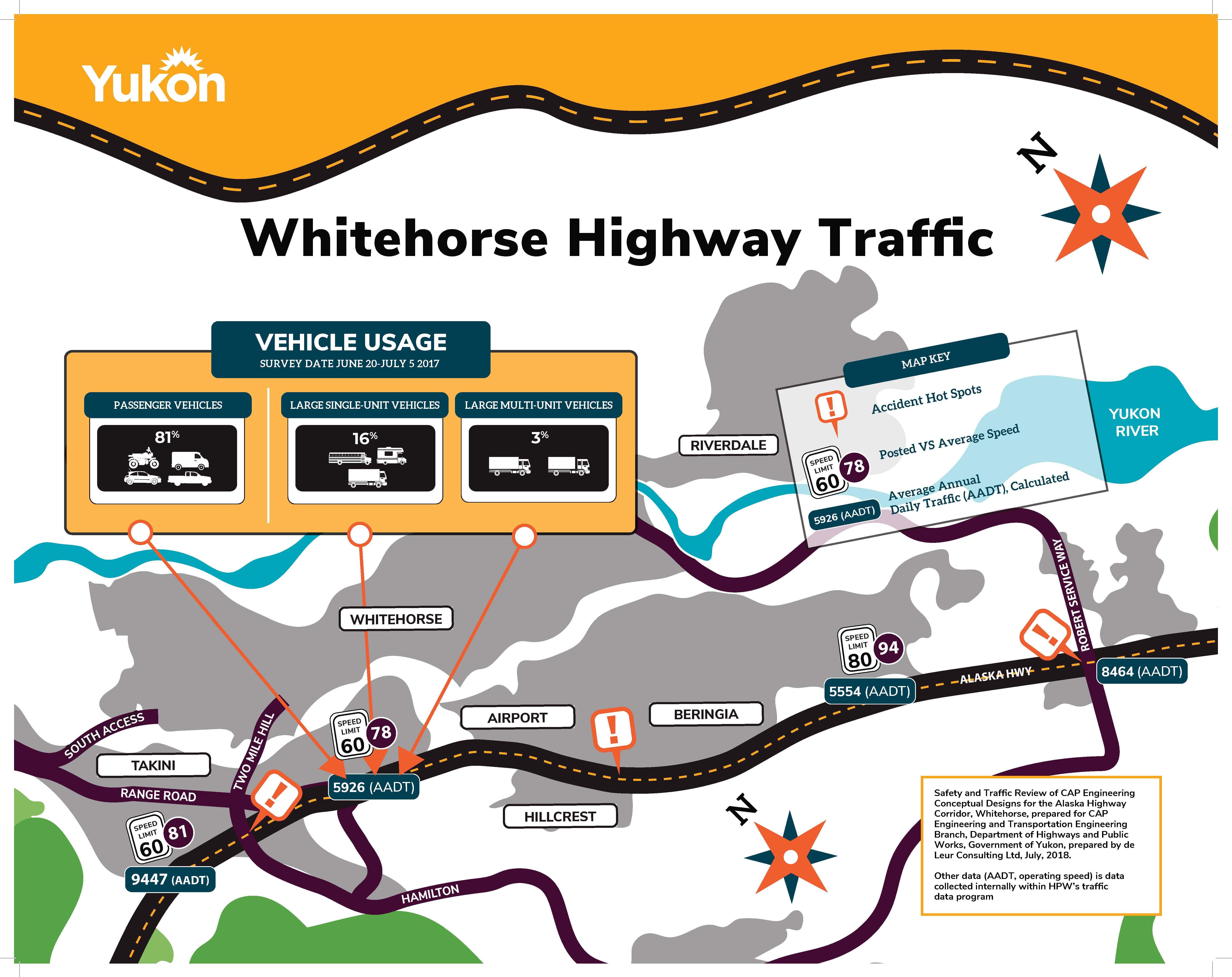 Range Road - Traffic Behavior