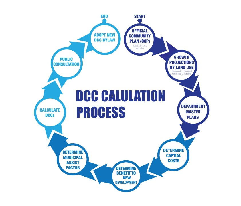 DCC Calculation Graphic