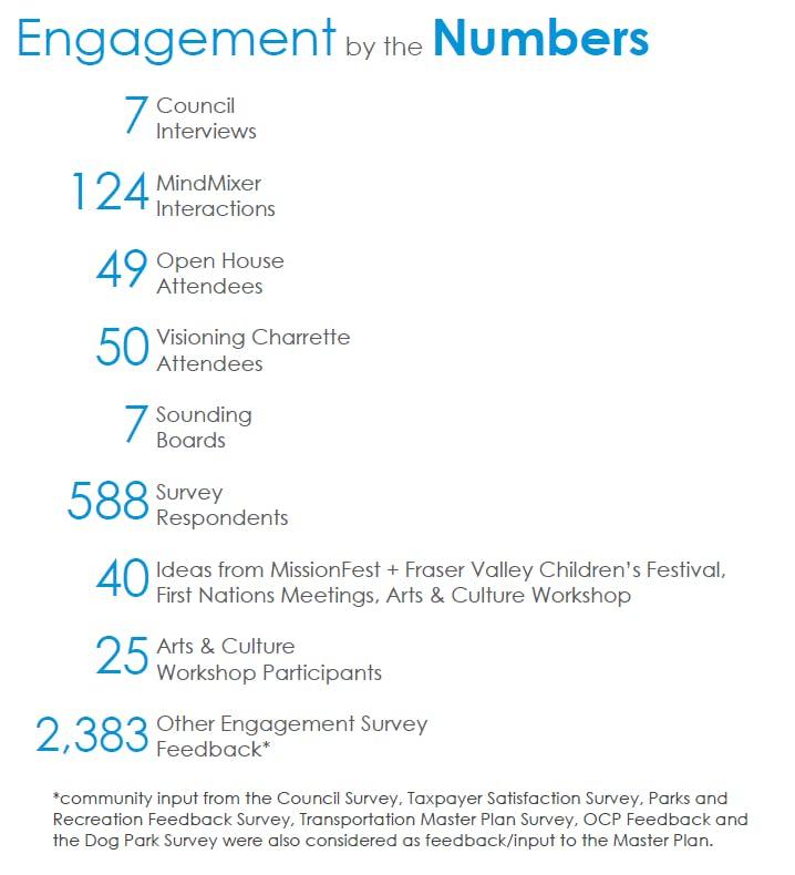 Engagementnumbers