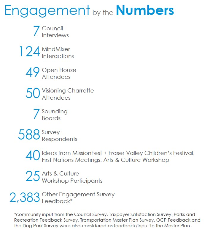 Engagementnumbers