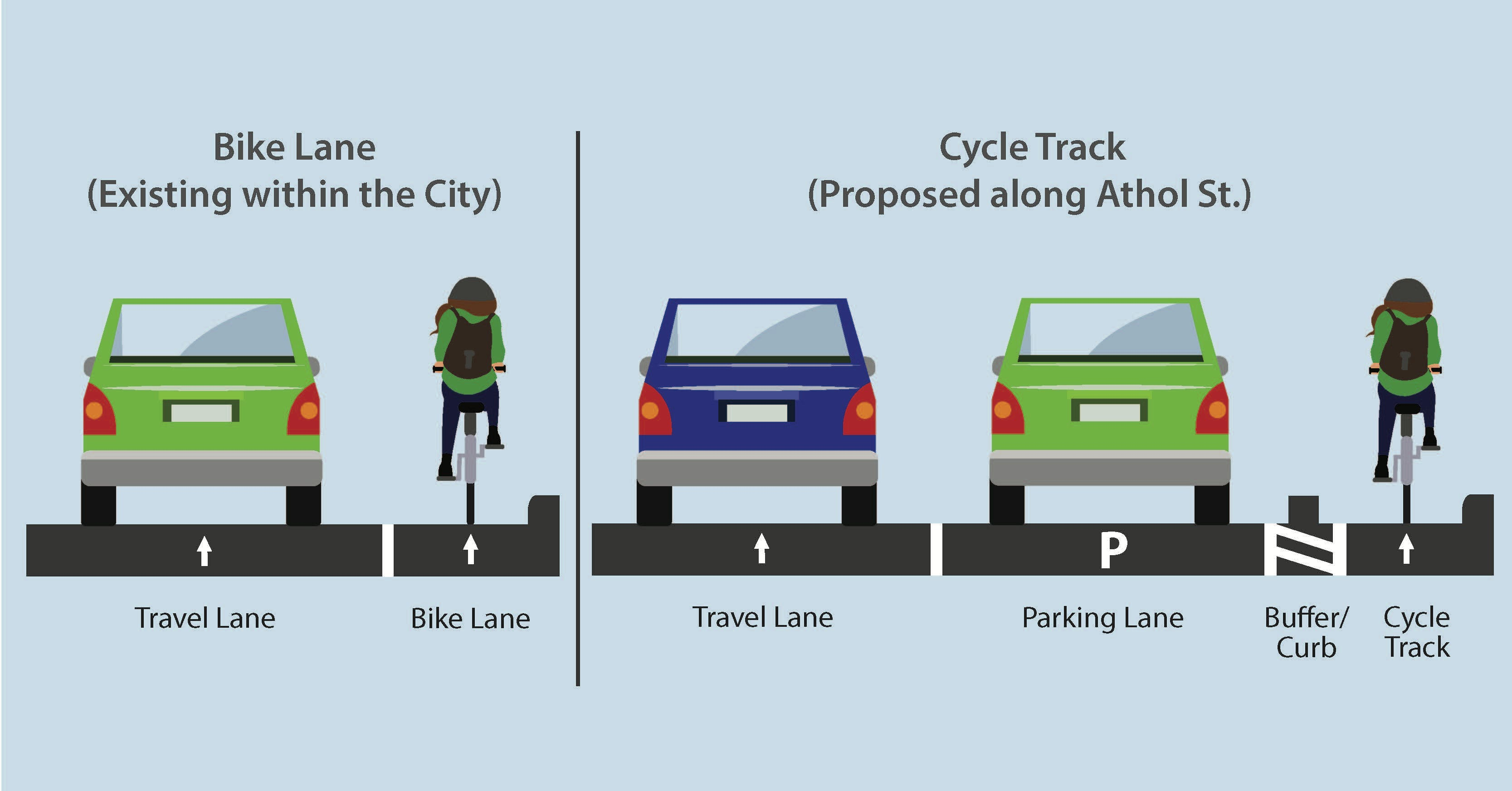 Illustration to show what an existing bike lane looks like in the City of Oshawa and what the proposed Cycle Track along Athol Street would look like.