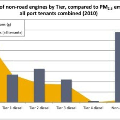 Engine Tier and PM Emissions