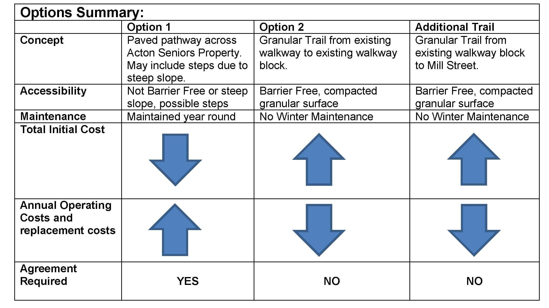 Options Chart Summary2