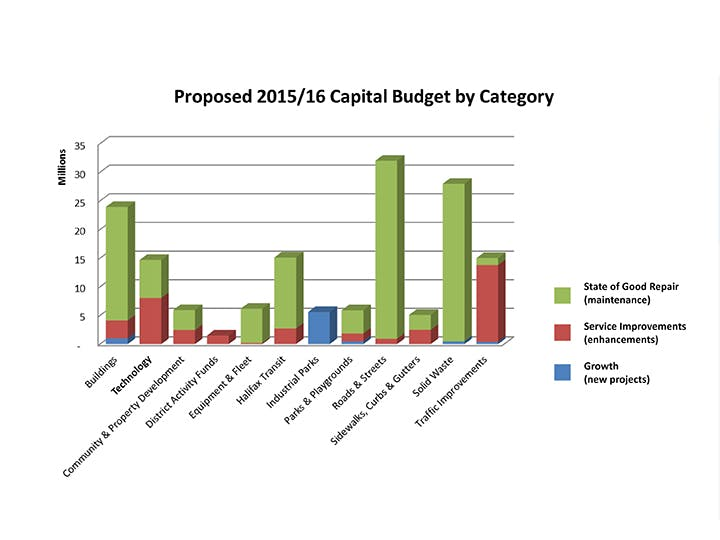 Capital budget by category