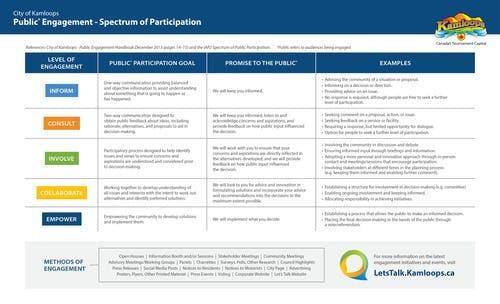 Public Engagement Spectrum of Participation