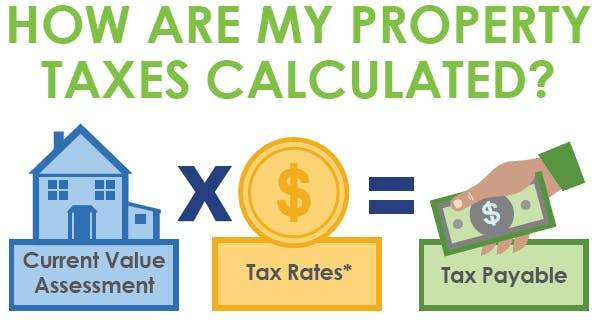 How Taxes Are Calculated