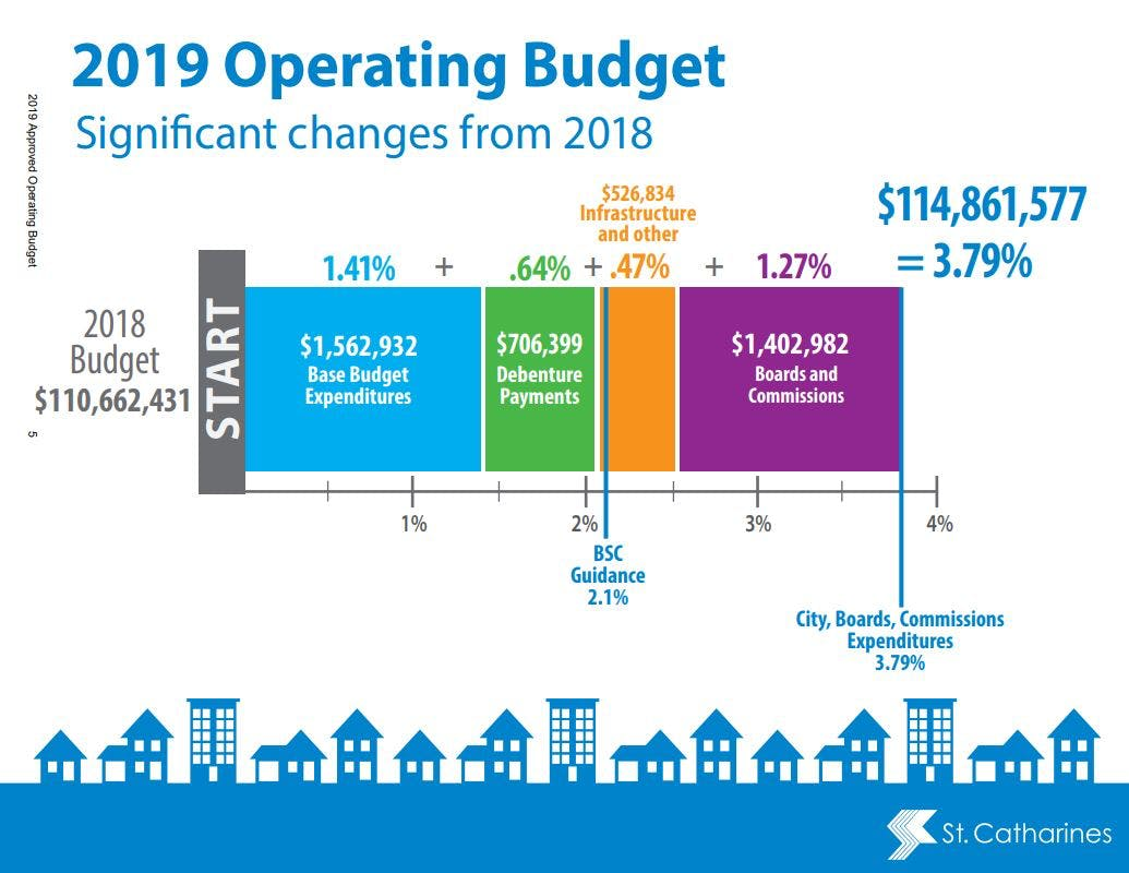 The 2019 Operating Budget