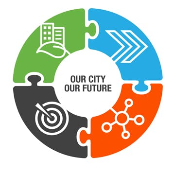 "logo image of ""Our City Our Future"" which is the name of the new strategic plan for the City."